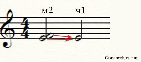 Разрешение интервалов в тональности пример 1