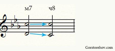 Разрешение интервалов в тональности пример 2