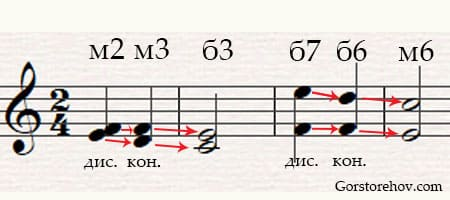 Характерные интервалы в гармоническом мажоре с разрешением
