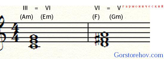 общие аккорды примеры