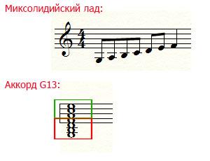 Миксолидийский лад и малый мажорный септаккорд G7 с надстройками