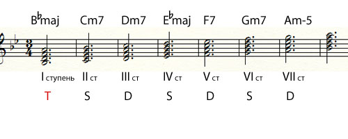 диатоническая шкала аккорды Си бемоль мажор