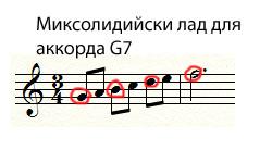 как обыграть аккорд Соль семь