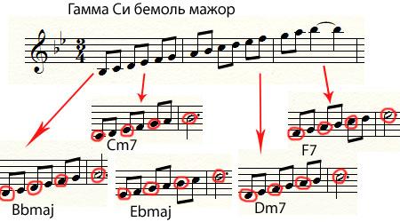 Пять аккордов из диатонической шкалы