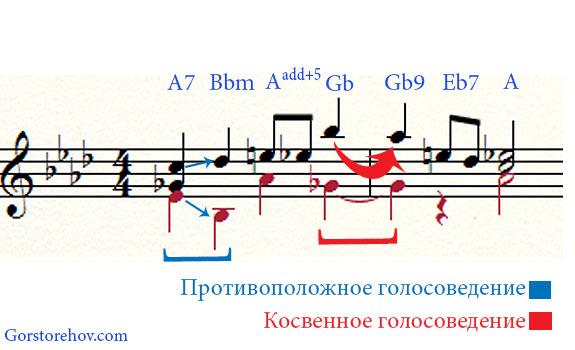 1 фраза в Ля бемоль мажоре - пример голосоведения