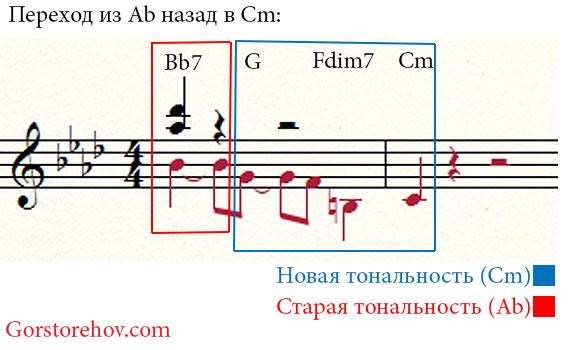 Доминантовые аккорды для перехода обратно в Cm