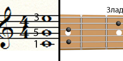 Расположение трезвучия на гитаре