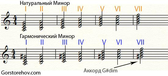 Уменьшенный аккорд в гармоническом миноре