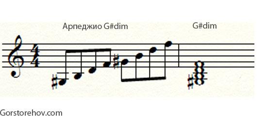 Арпеджио уменьшенного аккорда