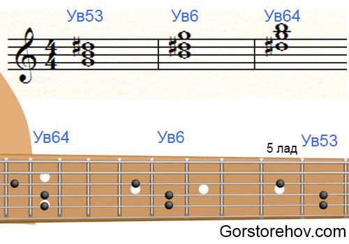 Обращение увеличенного трезвучия на нотном стане и на грифе гитары