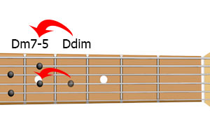 аккорд Dm7-5